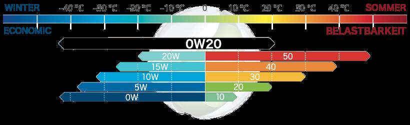 Viskosität 0W20 Motoröl