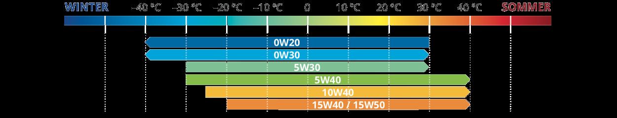 Viskosität der Motorenöle bei unterschiedlicher Temperatur Öl Berater